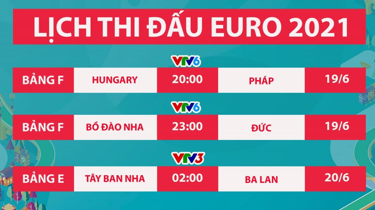 Nếu đánh bại Đức và Hungary ở trận đấu diễn ra tối nay, Bồ Đào Nha và Pháp sẽ giành vé sớm./.