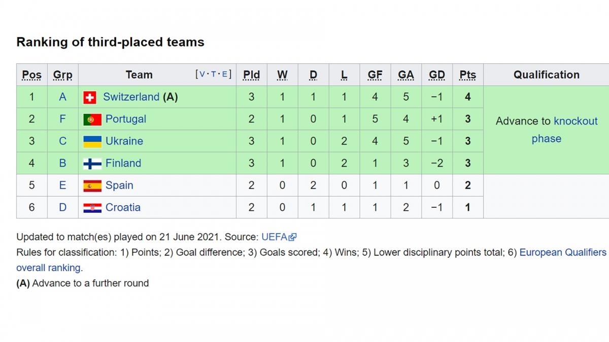 Xếp hạng các đội thứ 3 có thành tích tốt nhất. Bồ Đào Nha hưởng lợi khi Ukraine và Phần Lan đã đá xong 3 trận và đang đứng sau họ.