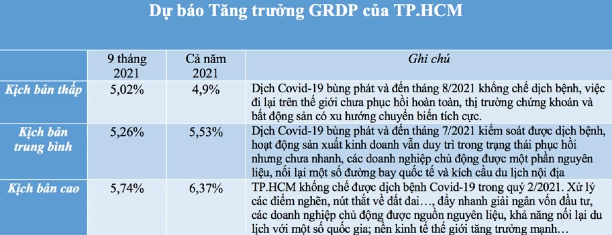 Nguồn: Viện Nghiên cứu phát triển TP.HCM