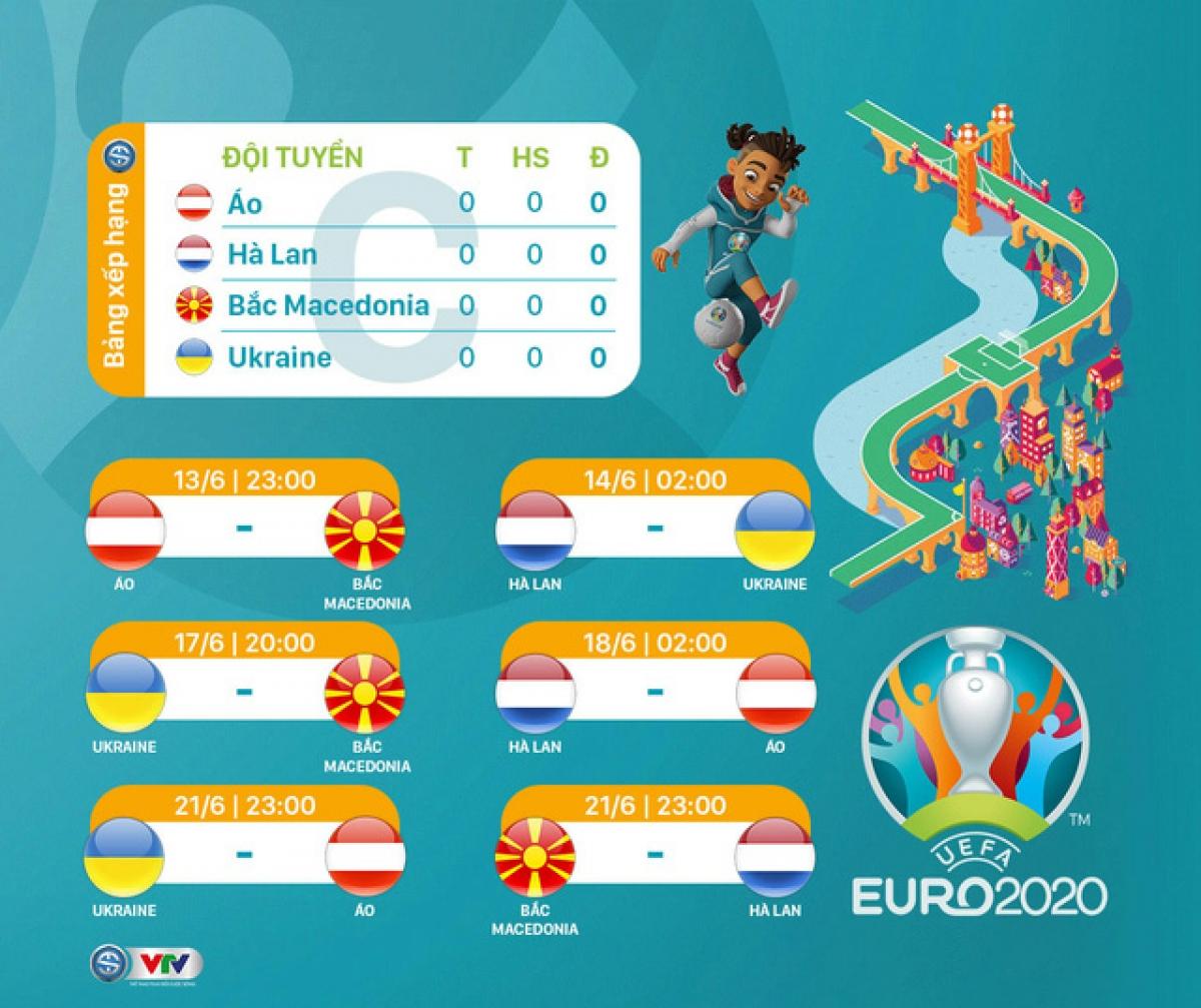 Lịch thi đấu bảng C EURO 2021. (Ảnh: VTV)
