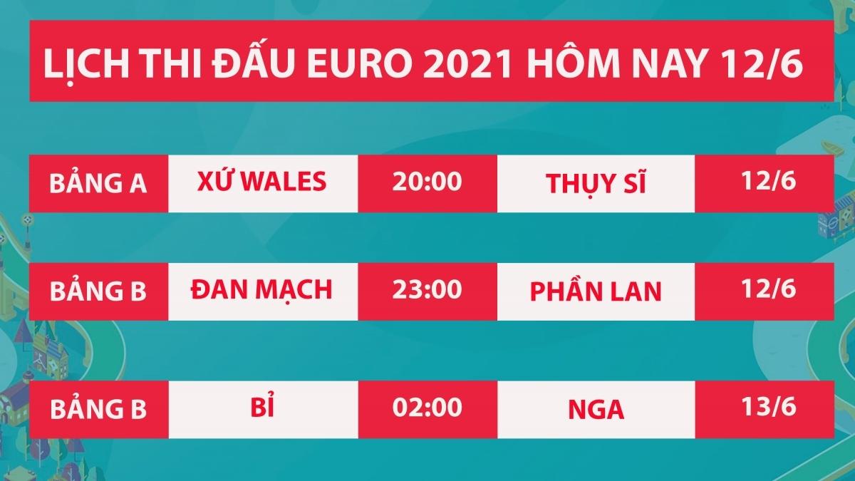 Lịch thi đấu EURO 2021 hôm nay (12/6).