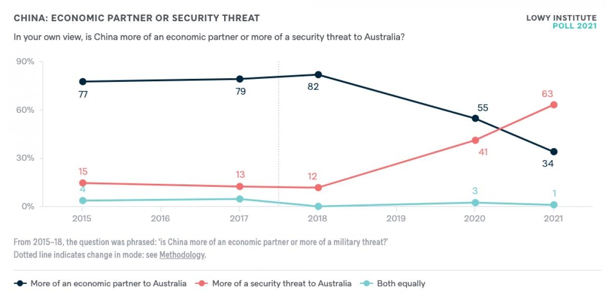 Người dân Australia bắt đầu thay đổi cách nhìn về Trung Quốc từ sau năm 2018.