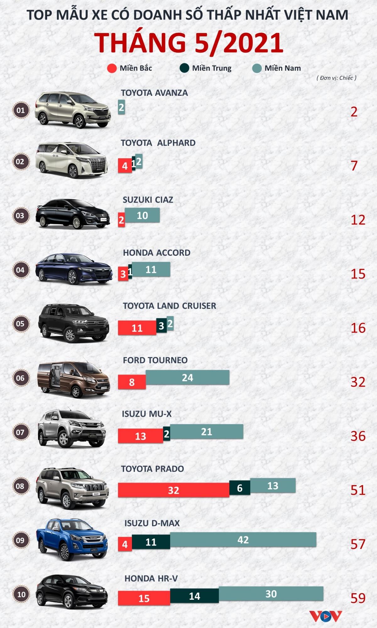 Số liệu từHiệp hội các nhà sản xuất ô tô Việt Nam (VAMA) và TC Motor, VinFast.