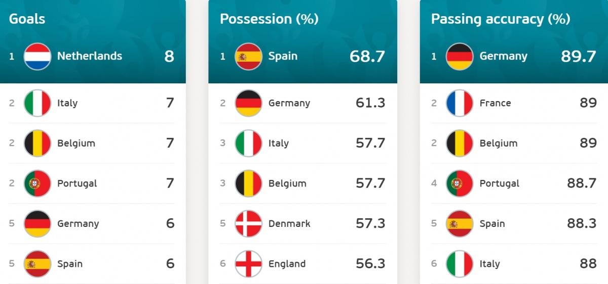 Tây Ban Nha kiểm soát bóng tốt nhất vòng bảng EURO 2021.