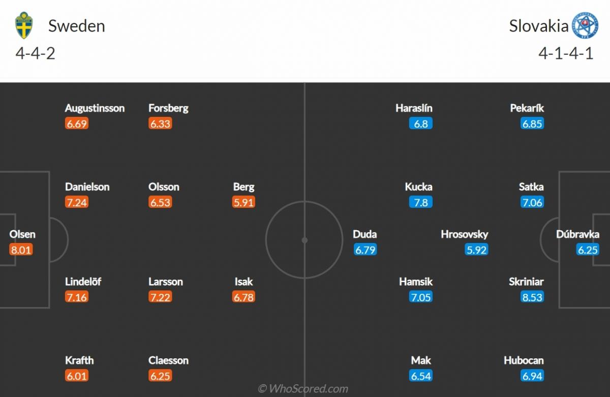 Đội hình dự kiến của Thụy Điển và Slovakia. (Ảnh: Whoscored)