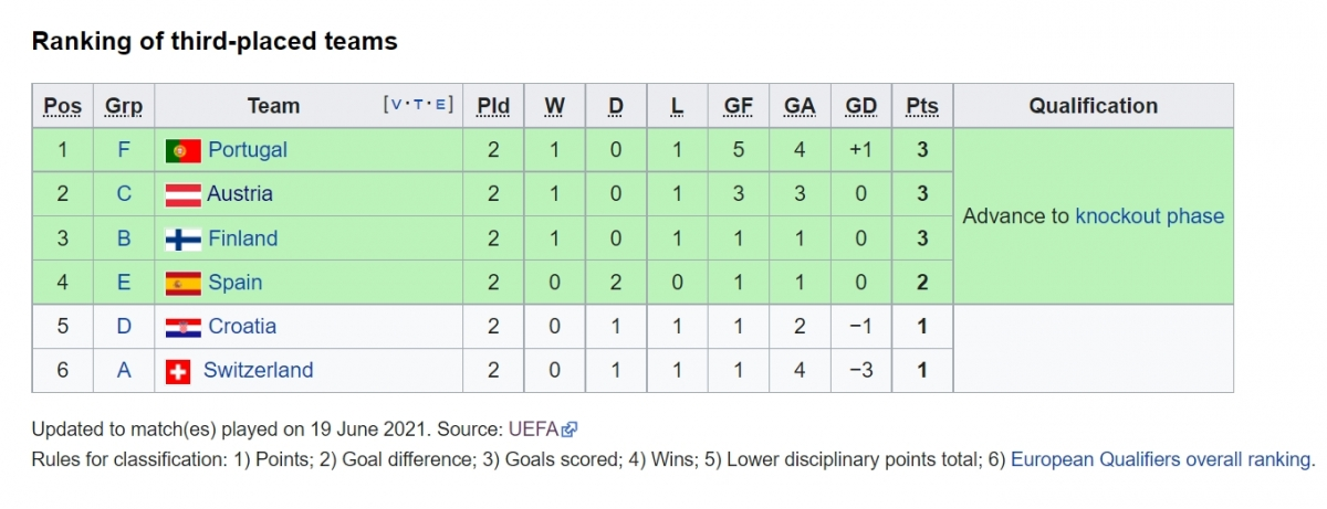 Thụy Sĩ đang đứng cuối cùng trong nhóm các đội xếp thứ 3
