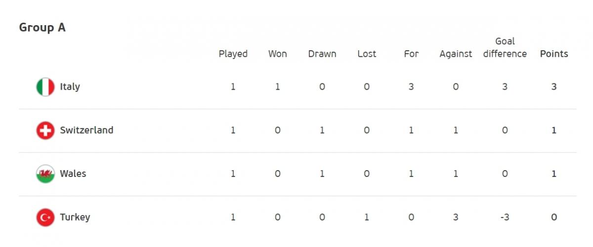 Xếp hạng bảng A sau lượt trận đầu tiên.
