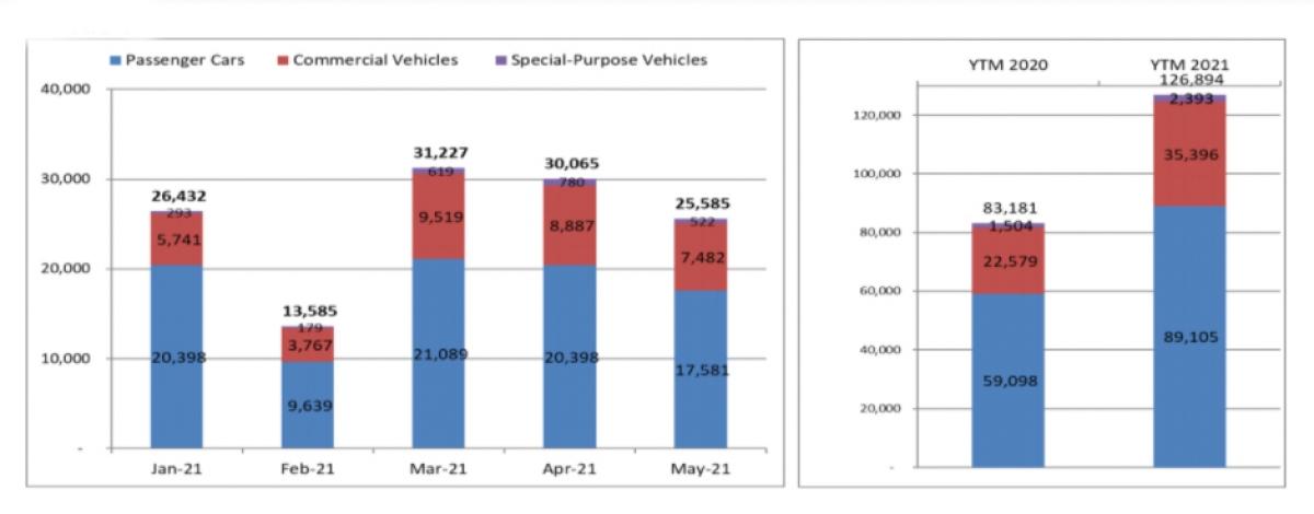 Biểu đồ doanh số xe theo chủng loại và nguồn gốc trong các tháng 2021 và cả năm 2021.