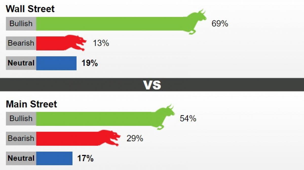 Tỷ lệ dự báo giá vàng tuần tới theo khảo sát của Kitco News.