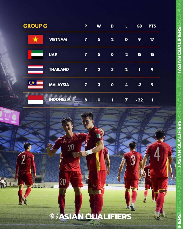 Cục diện bảng G trước khi ĐT Việt Nam gặp ĐT UAE ở lượt trận cuối. (Ảnh: AFC)