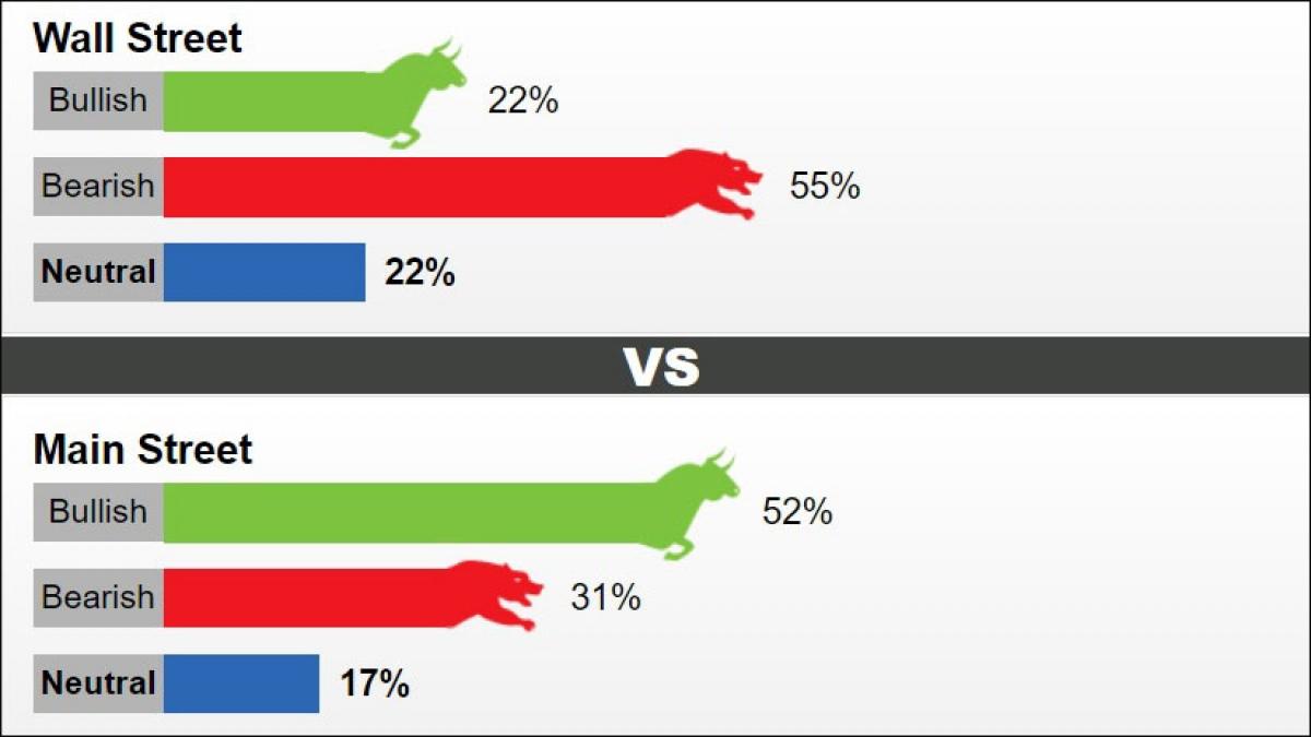 Tỷ lệ ý kiến nhận định giá vàng trong tuần tới theo khảo sát của Kitco News.
