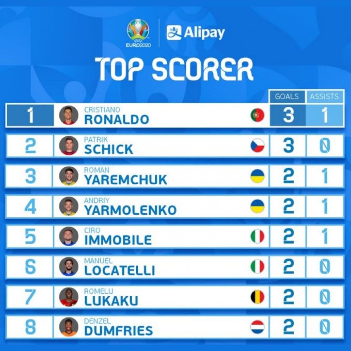 BXH Vua phá lưới EURO 2021: Ronaldo đua song mã với Patrik Schick - Ảnh 1.