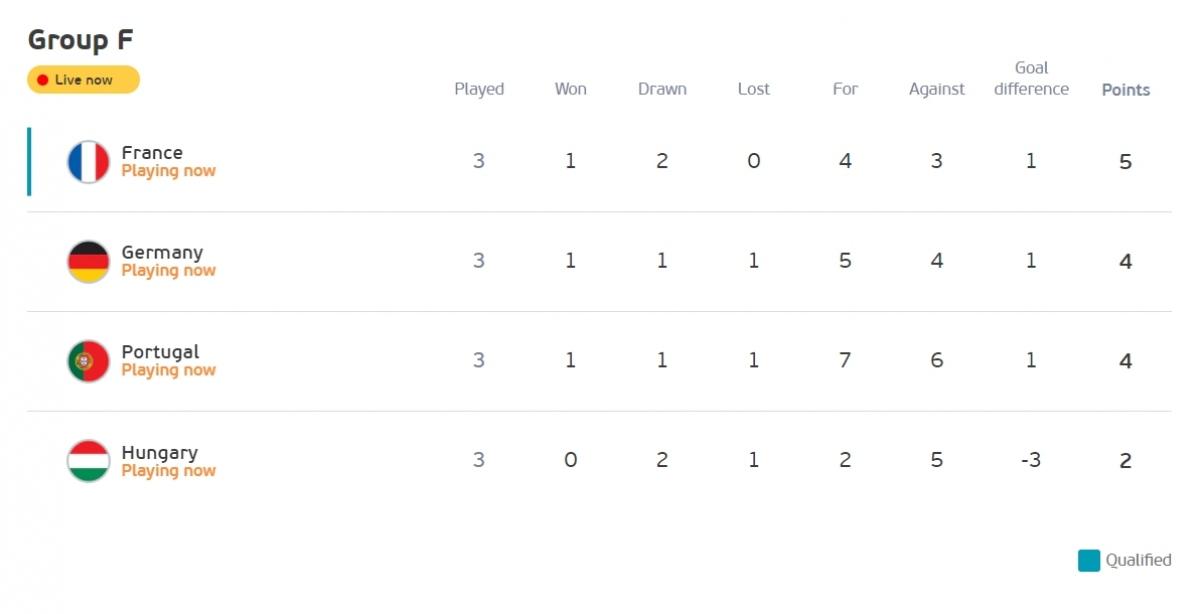 Đức vươn lên đứng nhì bảng F. (Ảnh: UEFA)