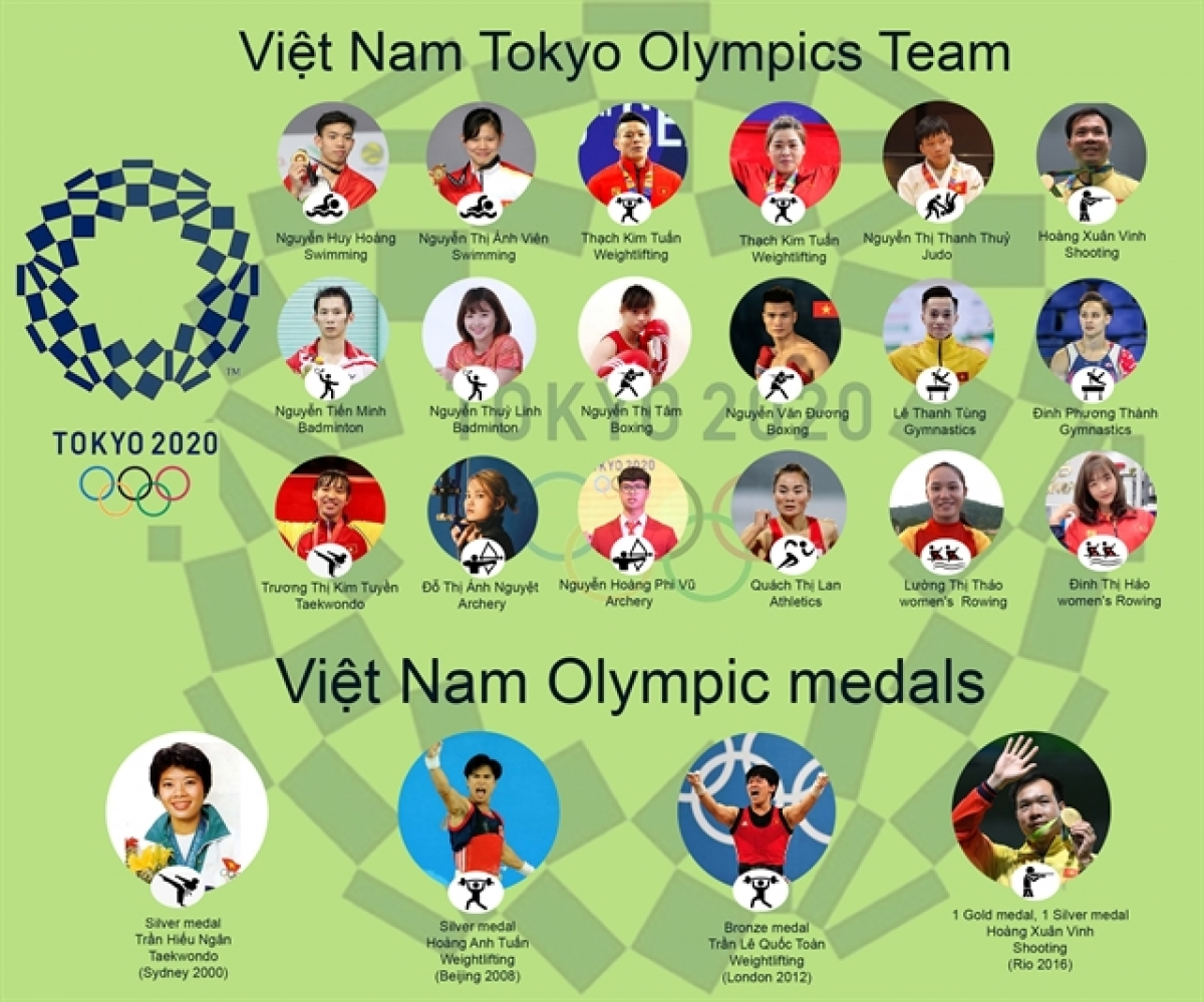 An infographic of Vietnam Team at the coming Tokyo Olympic Games. (Photo: DoanTung/VNS)