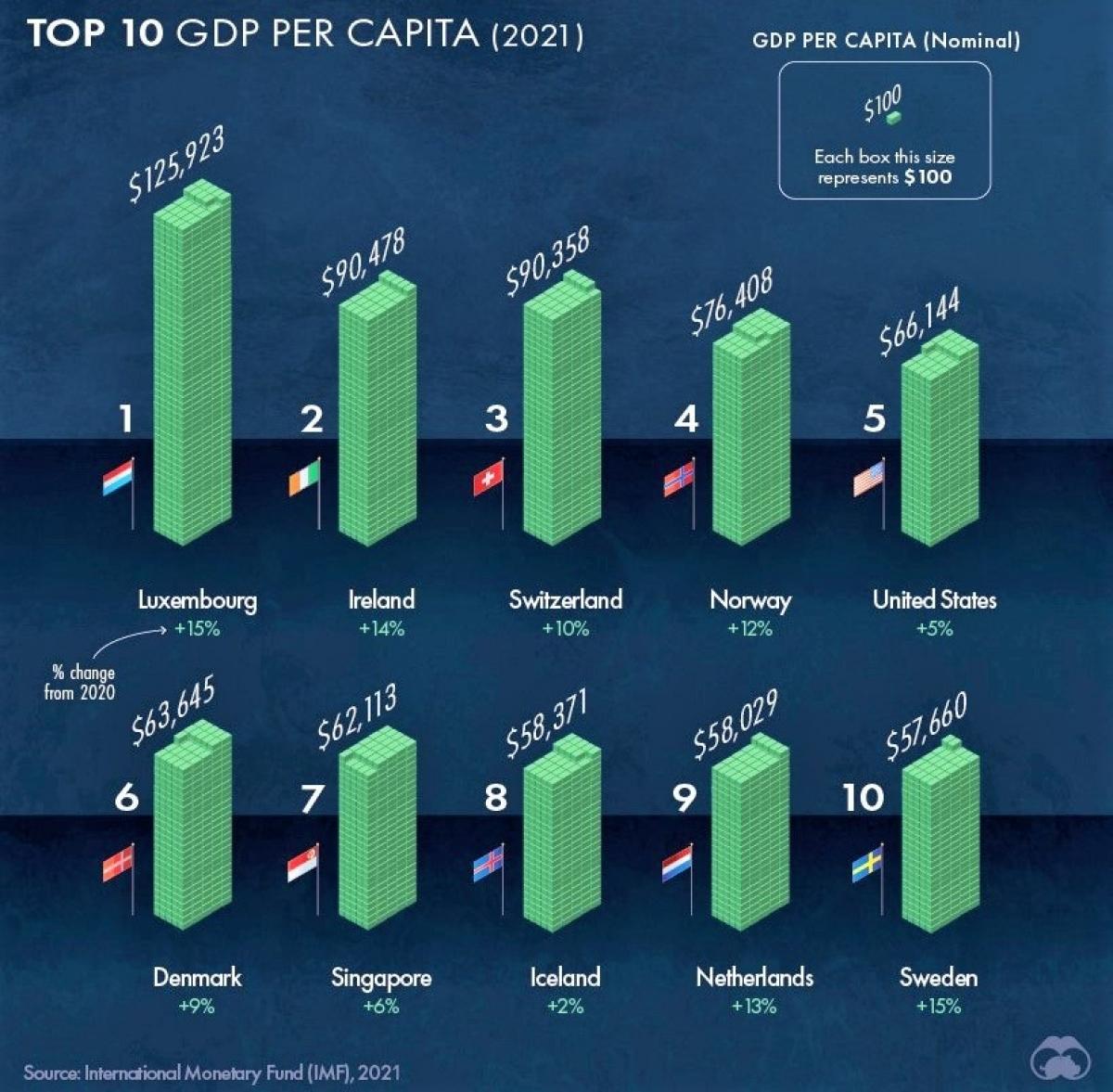 Thu nhập theo đầu người của top 10 thế giới. (Ảnh: visualcapitalist.com)