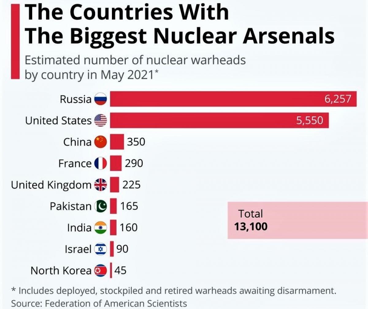 Số lượng vũ khí hạt nhân thế giới được cho sẽ còn tăng đáng kể sau khi Trung quốc hoàn thành các dự án của họ. Nguồn: forbes.com