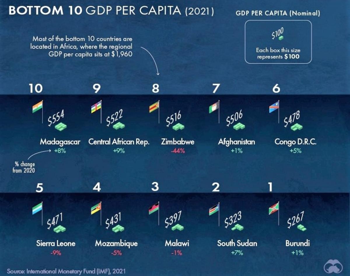 10 nước có thu nhập bình quân theo đầu người thấp nhất thế giới. (Ảnh: visualcapitalist.com)