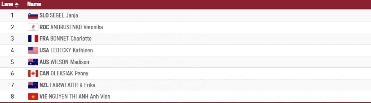 Danh sách các VĐV tranh tài ở lượt bơi thứ 2 vòng loại 200m tự do nữ.