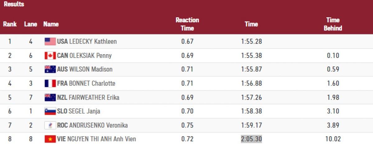 Bảng thành tích của các VĐV thi đấu ở đợt thi vòng loại thứ 2 nội dung bơi 200m tự do nữ