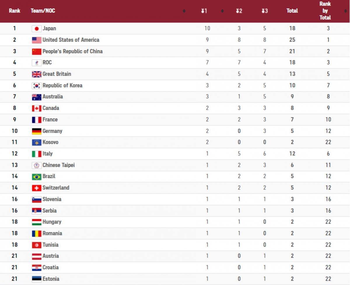 BXH huy chương Olympic Tokyo sau ngày thi đấu 27/7.