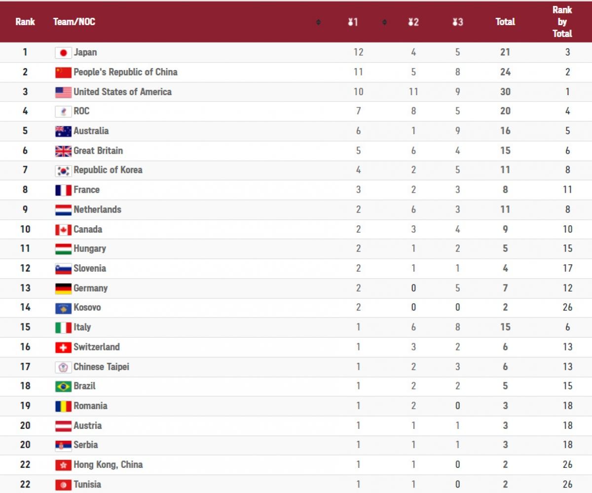Bảng tổng sắp huy chương Olympic Tokyo tính đến 18h ngày 28/7.