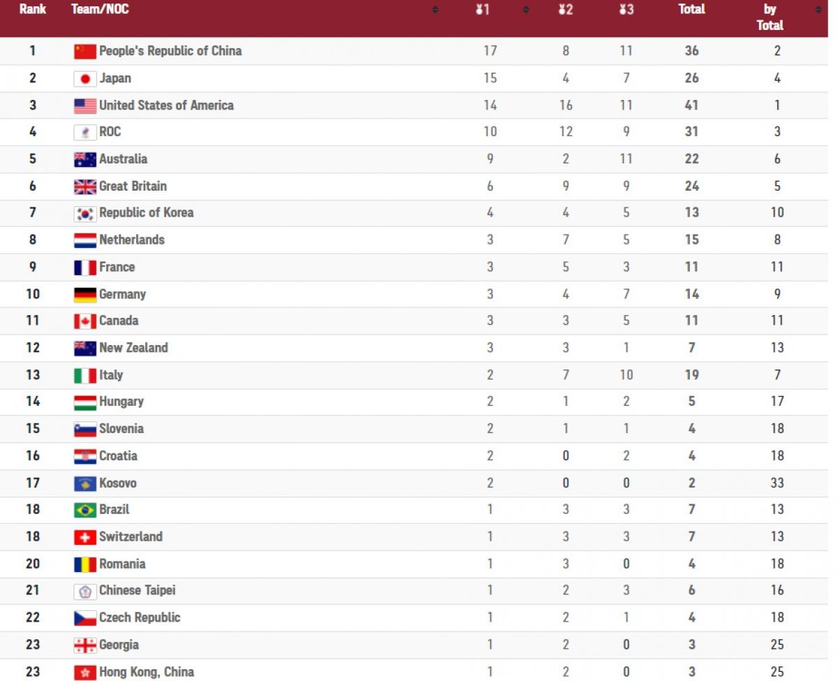 Những đoàn dẫn đầu bảng tổng sắp huy chương tính đến 14h ngày 30/7.