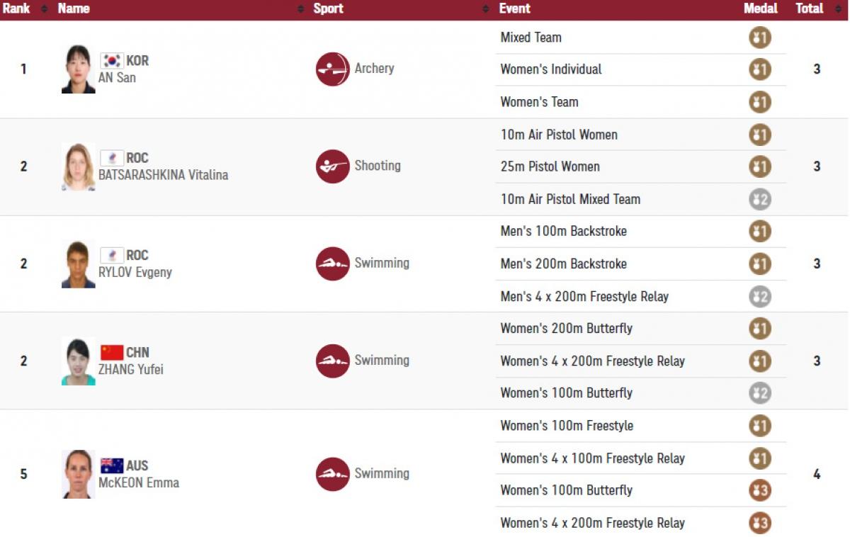 5 VĐV giành nhiều huy chương nhất Olympic Tokyo tính đến 15h ngày 30/7.