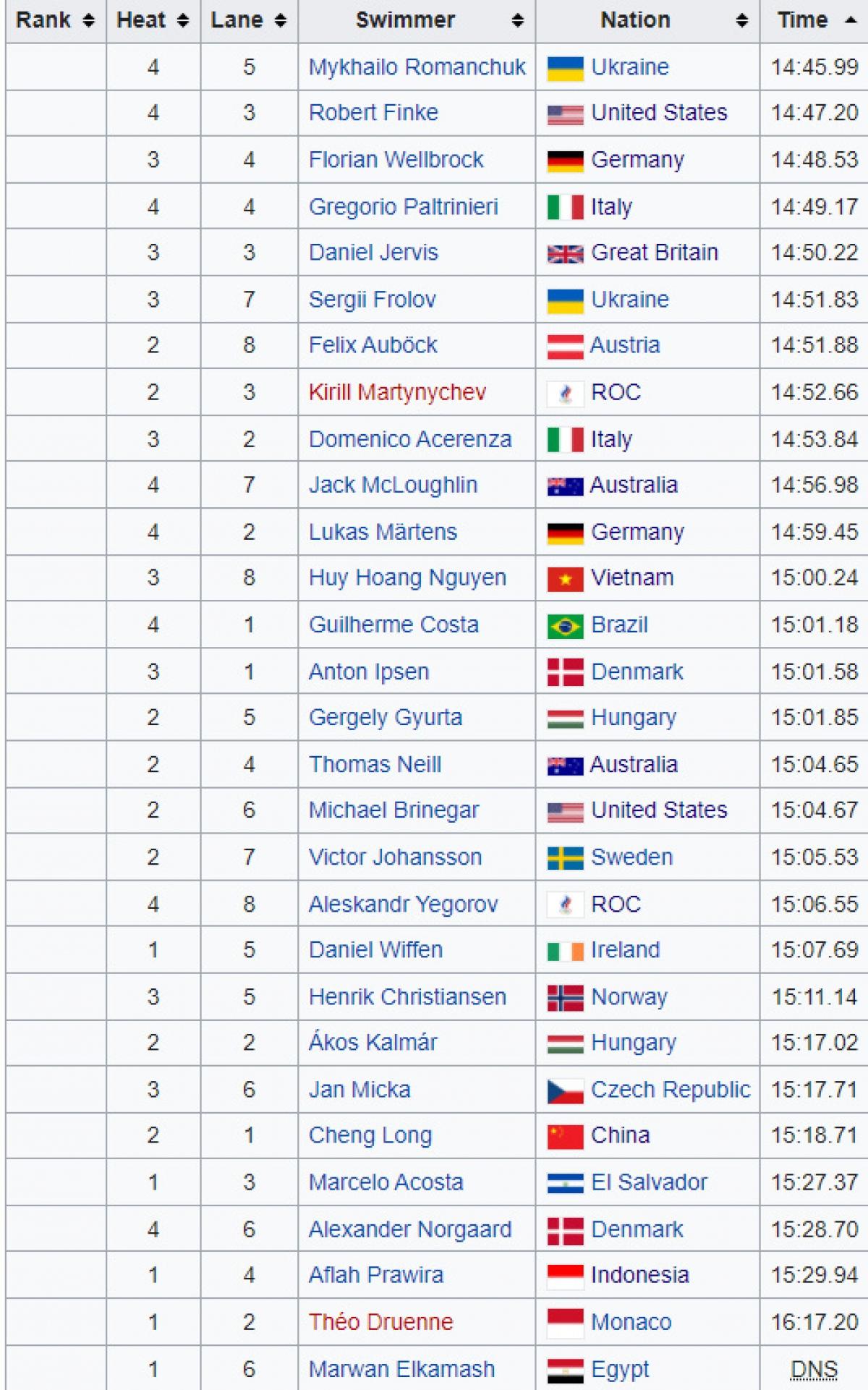 Thứ hạng chung cuộc của các VĐV dự nội dung bơi tự do 1500m nam. Huy Hoàng xếp hạng 12, không lọt vào chung kết.