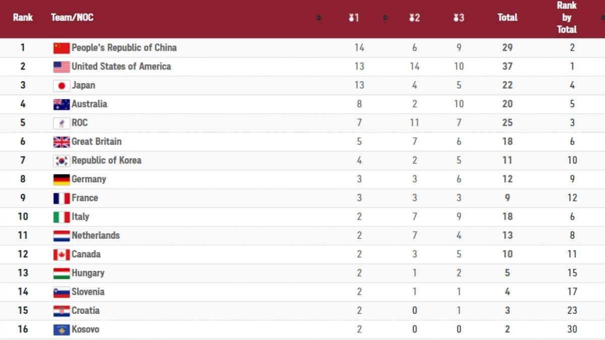 Trung Quốc tạm dẫn đầu bảng tổng sắp huy chương tính đến 15h45 ngày 29/7.
