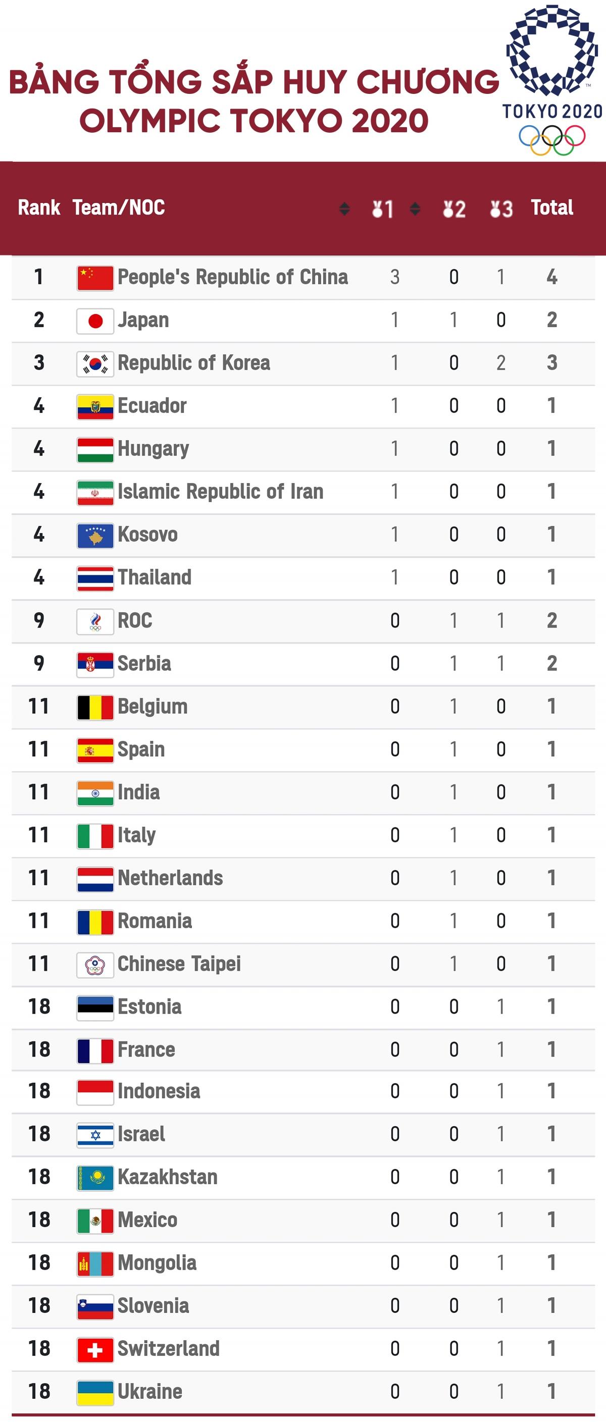 Trung Quốc tạm dẫn đầu bảng tổng sắp huy chương./.