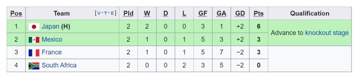 Nhật Bản vươn lên dẫn đầu bảng A môn bóng đá nam Olympic Tokyo 2020 và mở toang cánh cửa đi tiếp vào tứ kết.