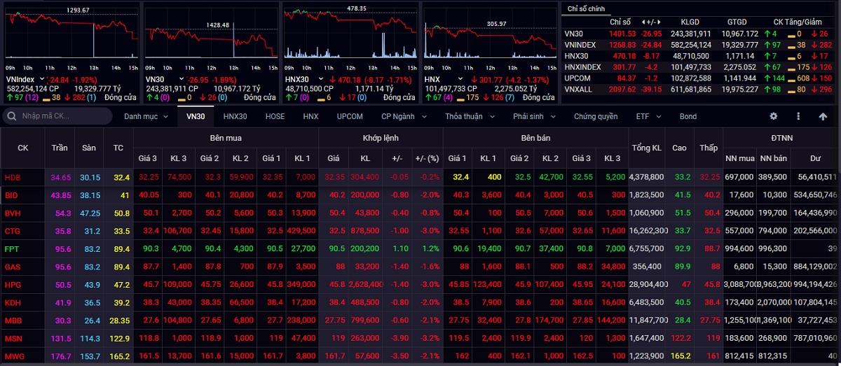 Đóng cửa tuần giao dịch từ ngày 19/7 đến ngày 23/7, VN-Index giảm thêm 30,48 điểm (-2,35%) xuống mốc 1.268,83 điểm.