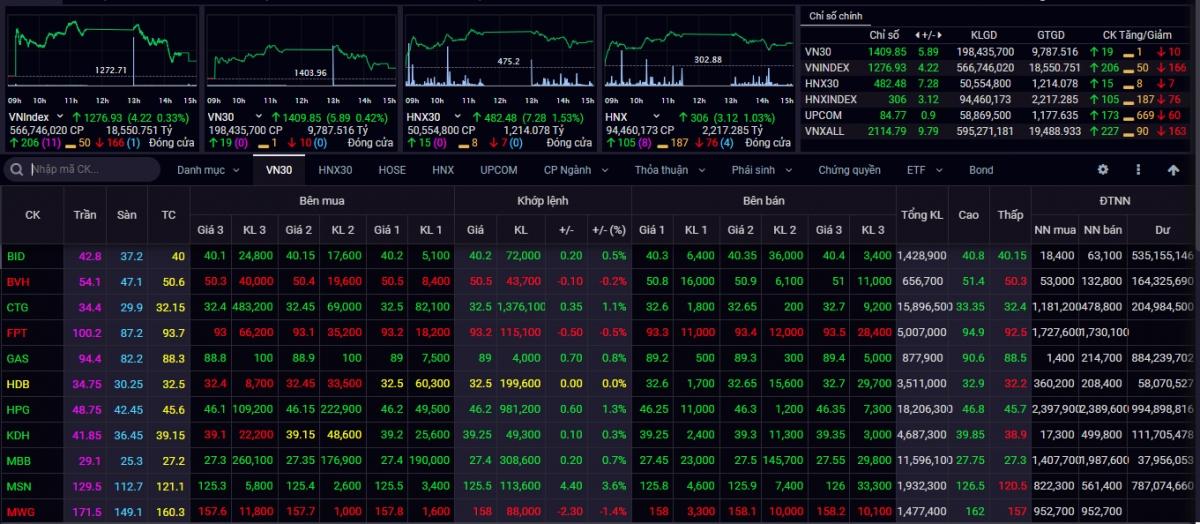 Đóng cửa phiên giao dịch ngày 27/7, chỉ số VN-Index tăng 4,22 điểm lên 1.276,93 điểm
