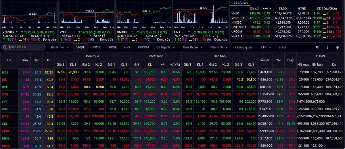 Kết thúc phiên giao dịch ngày 26/7, VN-Index tăng 3,88 điểm (+0,31%) lên 1.272,71 điểm