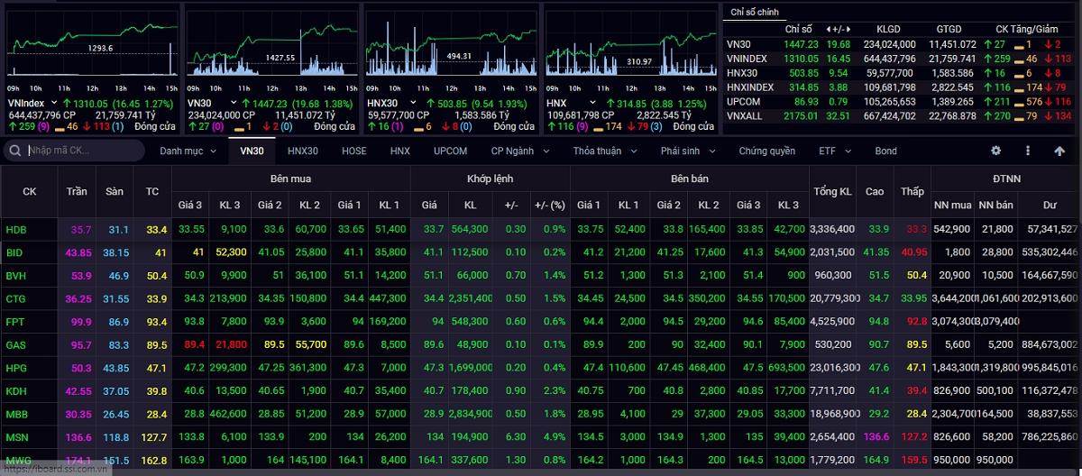 Đóng cửa tuần giao dịch từ ngày 26/7 đến ngày 30/7, VN-Index tăng 41,22 điểm (+3,25%) lên mốc 1.310,05 điểm