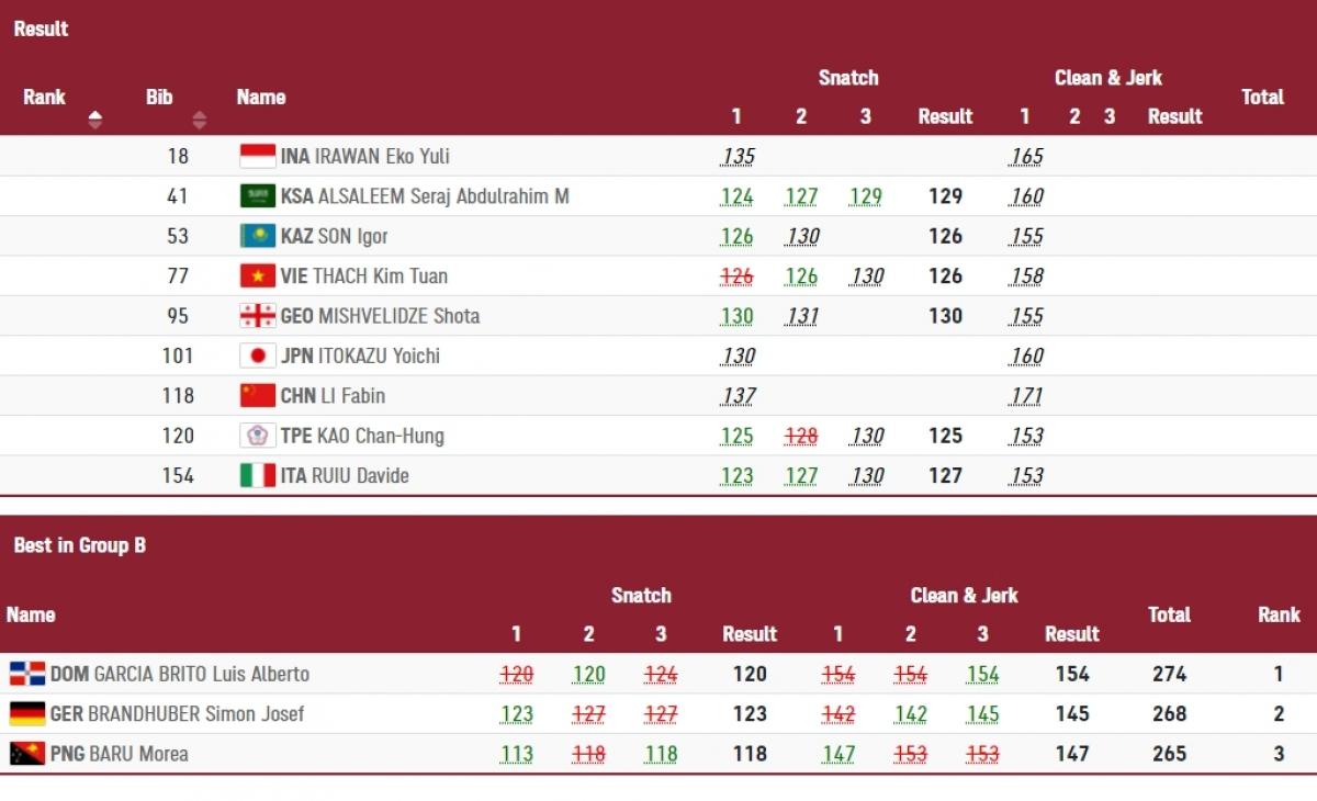 Cập nhật thành tích thi đấu của các vận động viên cùng nhóm với Thạch Kim Tuấn.