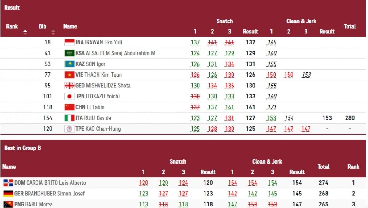 Thạch Kim Tuấn 2 lần không nâng thành công mức tạ 150kg.