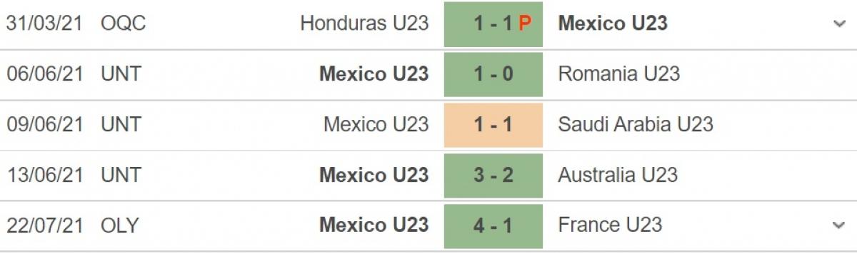 Phong độ gần đây của Mexico. (Ảnh: Soccerway)