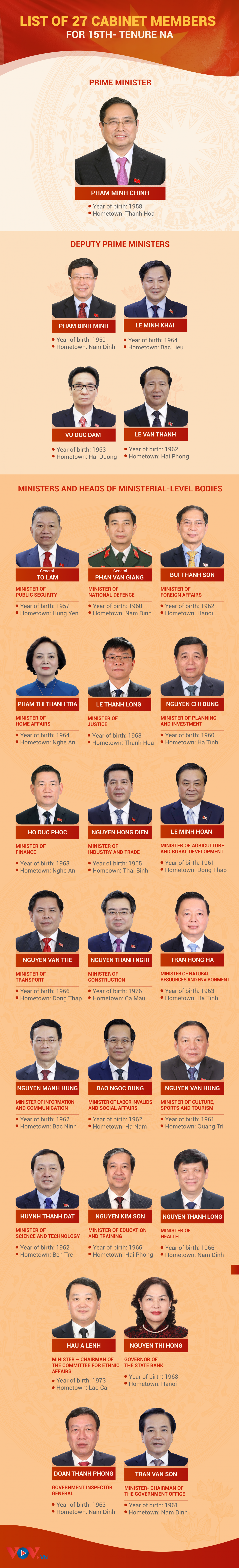 Cabinet line up for 2021-2026