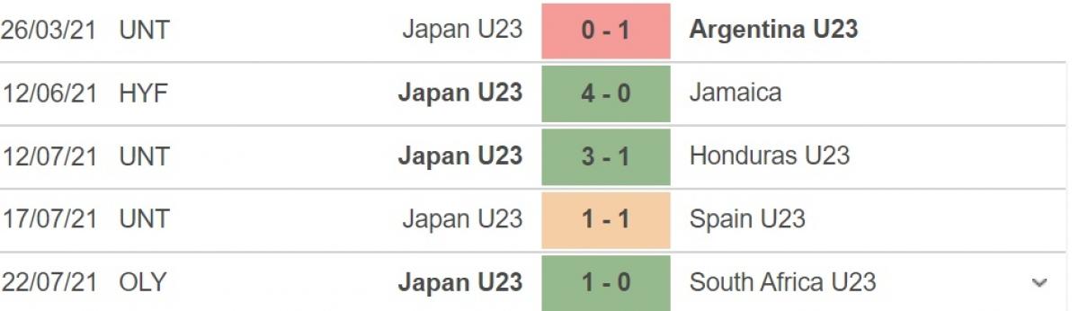Phong độ gần đây của Nhật Bản. (Ảnh: Soccerway)