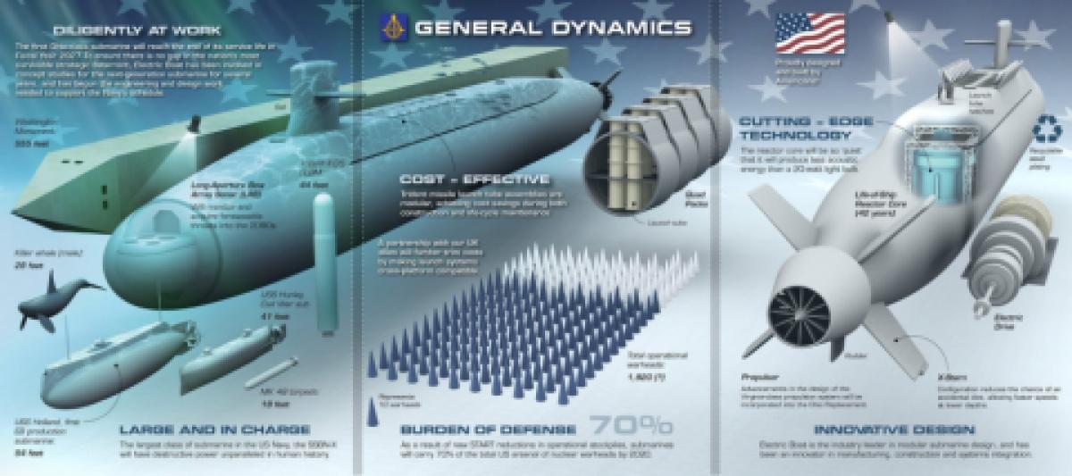 Đồ họa tàu ngầm Columbia. Ảnh: Hải quân Mỹ