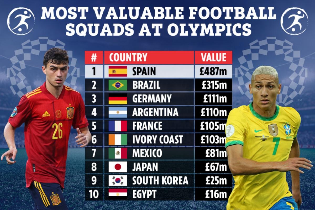 Top 10 đội hình đắt giá nhất môn bóng đá nam Olympic Tokyo. (Ảnh: The Sun)