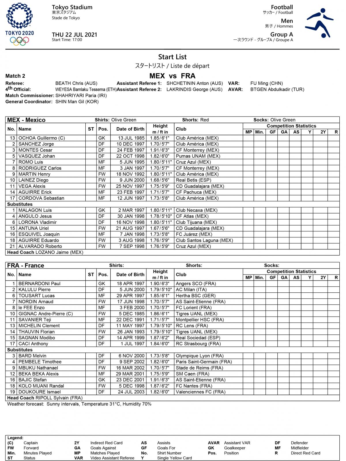Đội hình thi đấu của U23 Mexico và U23 Pháp.
