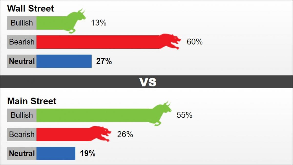Tỷ lệ nhận định giá vàng trong tuần từ 26-30/7. Ảnh: Kitco News