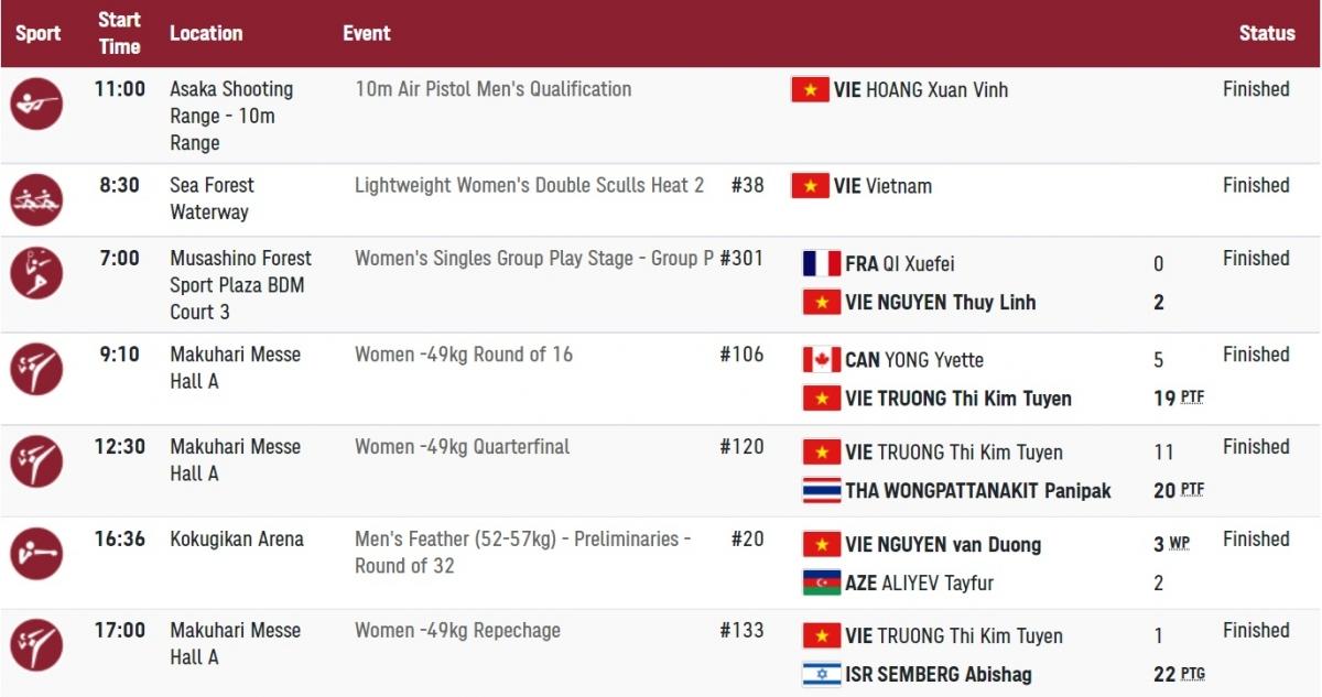 Các VĐV Việt Nam tranh tài ở Olympic Tokyo trong hôm nay (24/7) đều đã hoàn tất ngày thi đấu.