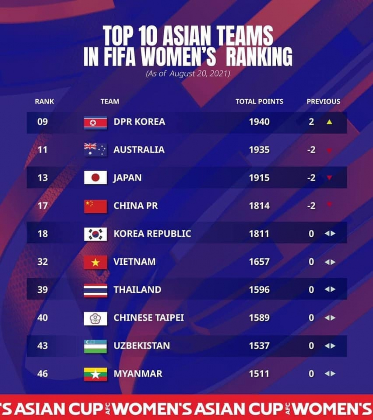 Top 10 đội tuyển nữ dẫn đầu châu Á trên BXH FIFA mới nhất. (Ảnh: AFC).