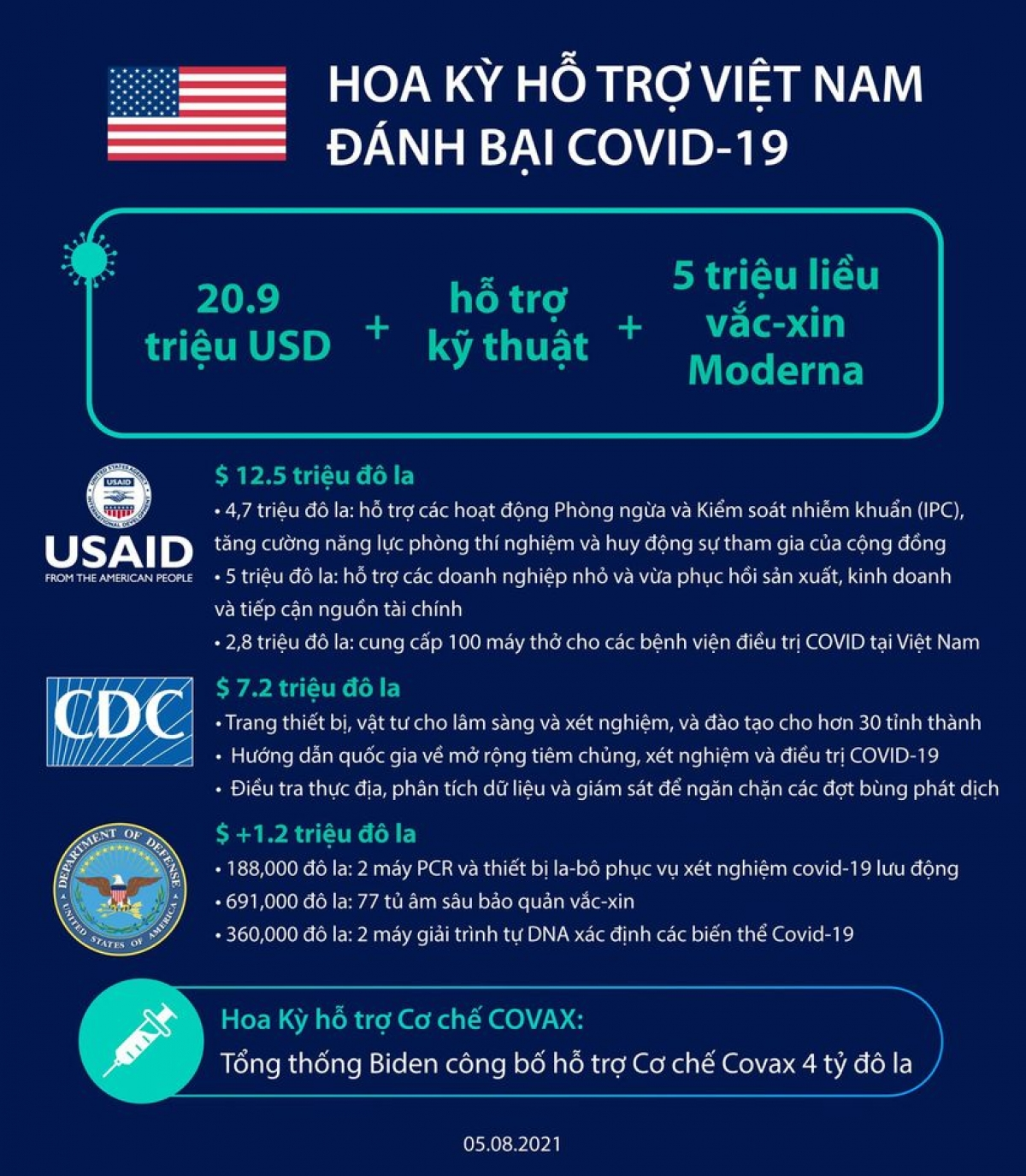 Mỹ hỗ trợ Việt Nam chiến thắng đại dịch Covid-19 - Ảnh 1.