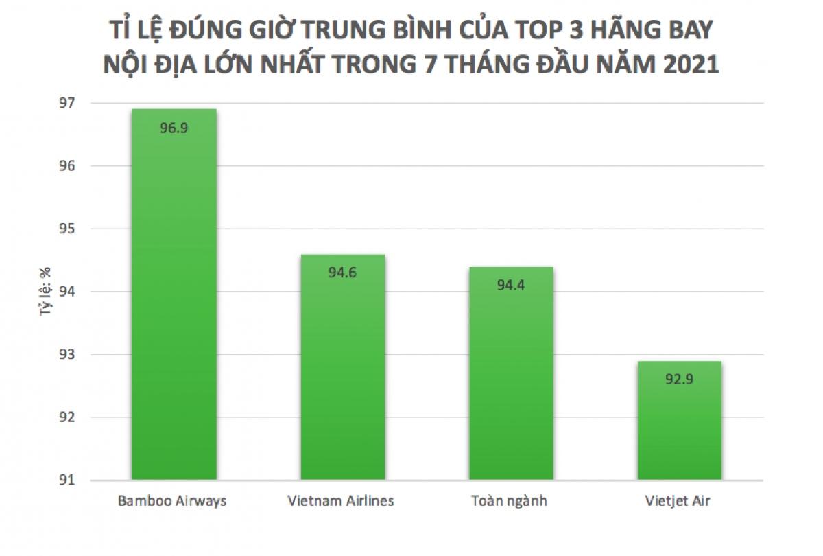 Bamboo Airways tiếp tục dẫn đầu về tỉ lệ bay đúng giờ trong 7 tháng đầu năm nay (Nguồn: Cục Hàng không Việt Nam)