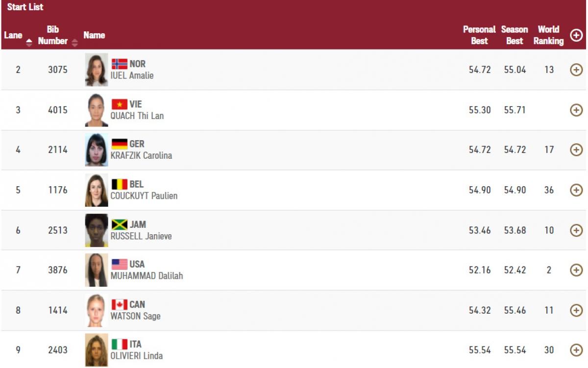 Danh sách chi tiết các VĐV tranh tài ở bán kết 400m rào nữ đợt chạy 1.