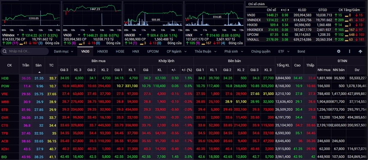 Thị trường tăng điểm nhẹ trong phiên giao dịch đầu tuần với thanh khoản giảm nhẹ
